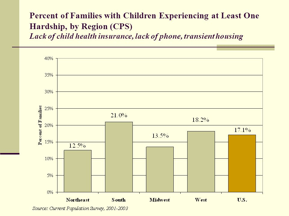 Percent of Families with Children Experiencing at Least One Hardship, by Region (CPS) Lack of child health insurance, lack of phone, transient housing
