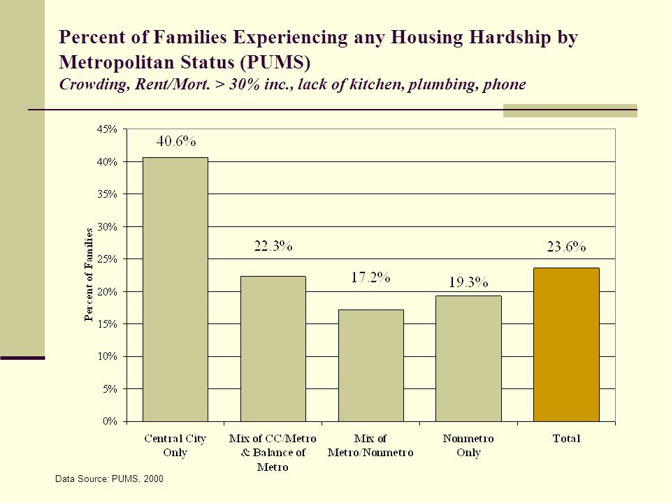 Data Source: PUMS, 2000 Percent of Families Experiencing any Housing Hardship by Metropolitan Status (PUMS) Crowding, Rent/Mort.