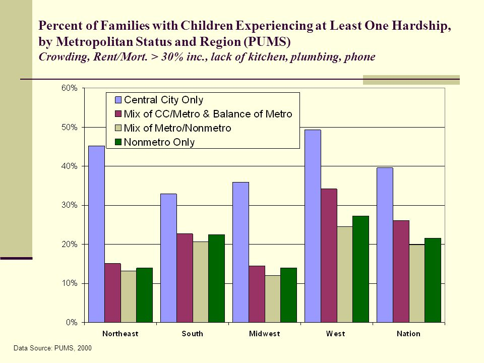 Data Source: PUMS, 2000 Percent of Families with Children Experiencing at Least One Hardship, by Metropolitan Status and Region (PUMS) Crowding, Rent/Mort.