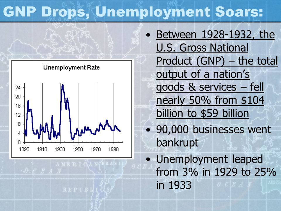 GNP Drops, Unemployment Soars: Between 1928-1932, the U.S. Gross National Product (GNP) – the total output of a nation's goods & services – fell nearl