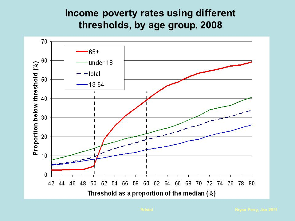 Bryan Perry, Jan 2011Bristol Income poverty rates using different thresholds, by age group, 2008