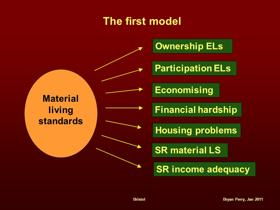 Bryan Perry, Jan 2011Bristol The first model Ownership ELs Participation ELs Economising Financial hardship Housing problems SR material LS SR income adequacy Material living standards