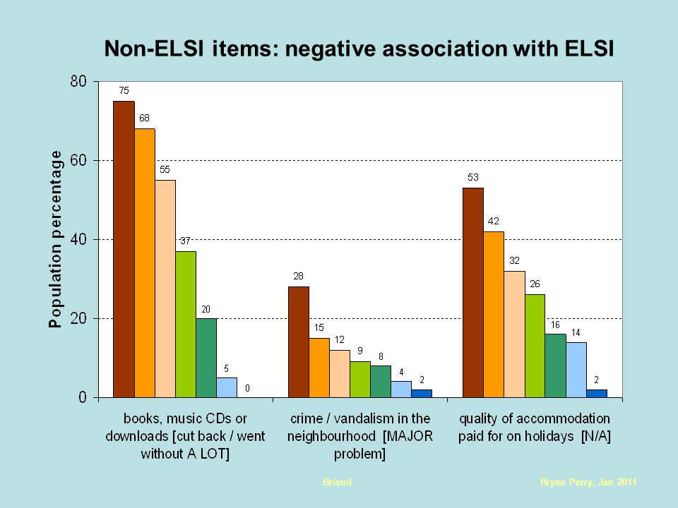 Bryan Perry, Jan 2011Bristol Non-ELSI items: negative association with ELSI