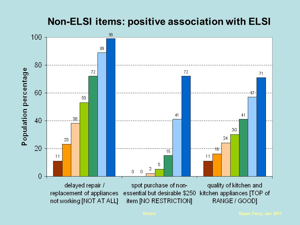 Bryan Perry, Jan 2011Bristol Non-ELSI items: positive association with ELSI