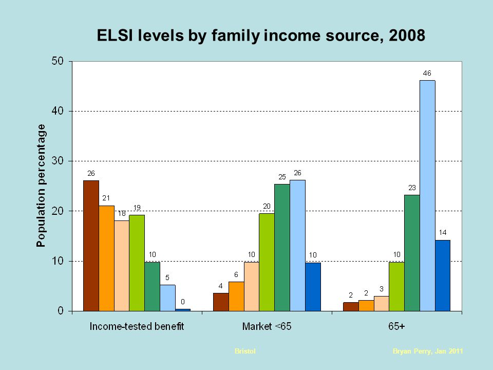 Bryan Perry, Jan 2011Bristol ELSI levels by family income source, 2008