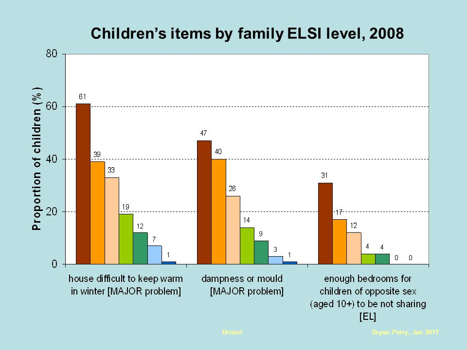 Bryan Perry, Jan 2011Bristol Children's items by family ELSI level, 2008