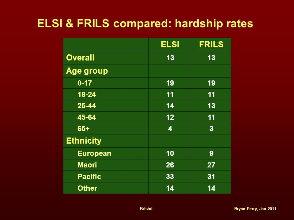 Bryan Perry, Jan 2011Bristol ELSI & FRILS compared: hardship rates ELSIFRILS Overall 13 Age group 0-1719 18-2411 25-441413 45-641211 65+43 Ethnicity European109 Maori2627 Pacific3331 Other14
