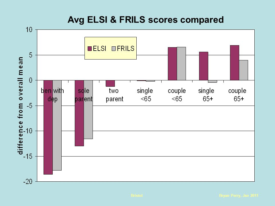 Bryan Perry, Jan 2011Bristol Avg ELSI & FRILS scores compared