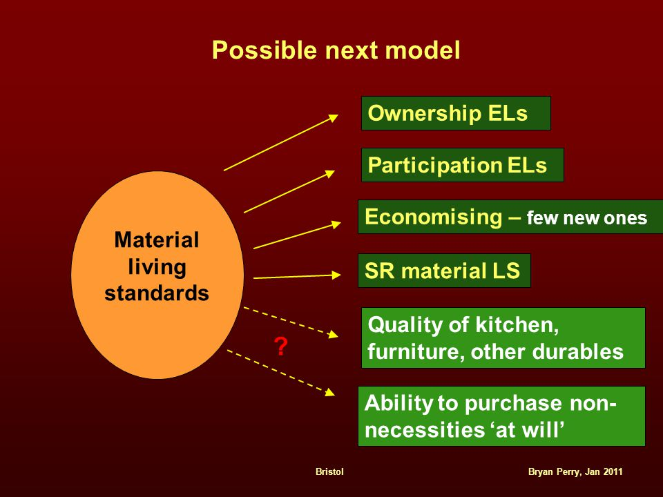 Bryan Perry, Jan 2011Bristol Possible next model Ownership ELs Participation ELs Economising – few new ones SR material LS Ability to purchase non- necessities 'at will' Material living standards Quality of kitchen, furniture, other durables
