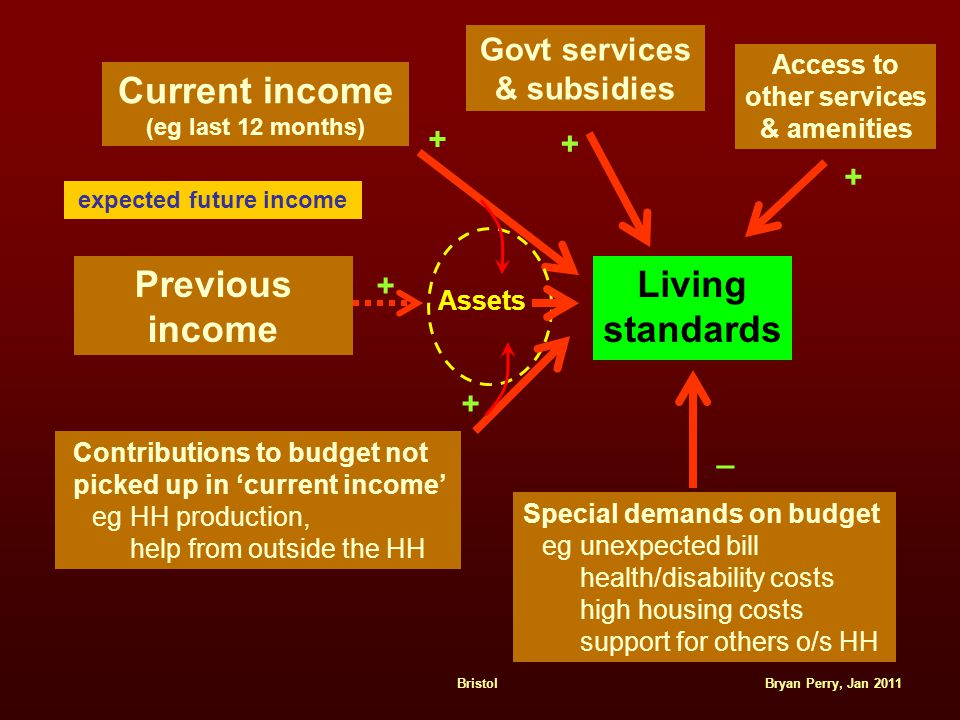 Bryan Perry, Jan 2011Bristol Current income (eg last 12 months) Living standards Previous income Assets + + Contributions to budget not picked up in 'current income' eg HH production, help from outside the HH + Govt services & subsidies + Special demands on budget eg unexpected bill health/disability costs high housing costs support for others o/s HH _ expected future income Access to other services & amenities +
