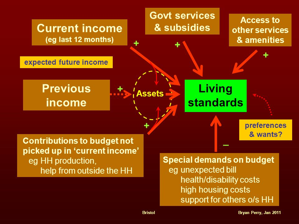 Bryan Perry, Jan 2011Bristol Current income (eg last 12 months) Living standards Previous income Assets + + Contributions to budget not picked up in 'current income' eg HH production, help from outside the HH + Govt services & subsidies + Special demands on budget eg unexpected bill health/disability costs high housing costs support for others o/s HH _ preferences & wants.