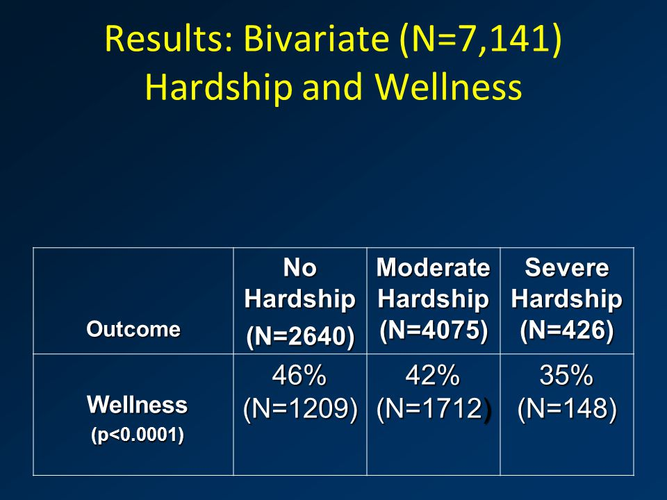 Results: Bivariate (N=7,141) Hardship and Wellness Outcome No Hardship (N=2640) Moderate Hardship (N=4075) Severe Hardship (N=426) Wellness(p<0.0001) 46% (N=1209) 42% (N=1712) 35% (N=148)