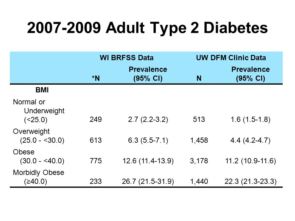 2007-2009 Adult Type 2 Diabetes WI BRFSS DataUW DFM Clinic Data *N Prevalence (95% CI)N Prevalence (95% CI) BMI Normal or Underweight (<25.0)2492.7 (2.2-3.2)5131.6 (1.5-1.8) Overweight (25.0 - <30.0)6136.3 (5.5-7.1)1,4584.4 (4.2-4.7) Obese (30.0 - <40.0)77512.6 (11.4-13.9)3,17811.2 (10.9-11.6) Morbidly Obese (≥40.0)23326.7 (21.5-31.9)1,44022.3 (21.3-23.3)