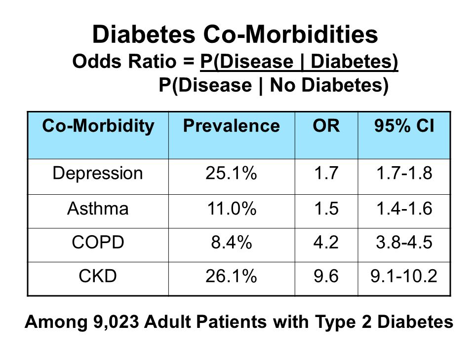 Diabetes Co-Morbidities Odds Ratio = P(Disease | Diabetes) P(Disease | No Diabetes) Co-MorbidityPrevalenceOR95% CI Depression25.1%1.71.7-1.8 Asthma11.0%1.51.4-1.6 COPD8.4%4.23.8-4.5 CKD26.1%9.69.1-10.2 Among 9,023 Adult Patients with Type 2 Diabetes