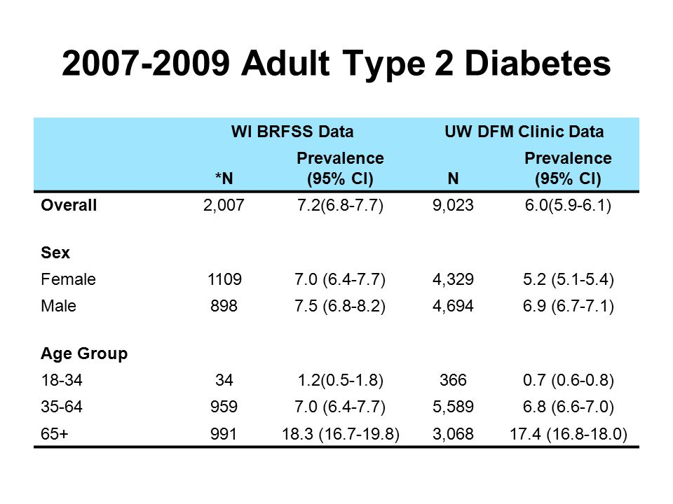 2007-2009 Adult Type 2 Diabetes WI BRFSS DataUW DFM Clinic Data *N Prevalence (95% CI)N Prevalence (95% CI) Overall2,0077.2(6.8-7.7)9,0236.0(5.9-6.1) Sex Female11097.0 (6.4-7.7)4,3295.2 (5.1-5.4) Male8987.5 (6.8-8.2)4,6946.9 (6.7-7.1) Age Group 18-34341.2(0.5-1.8)3660.7 (0.6-0.8) 35-649597.0 (6.4-7.7)5,5896.8 (6.6-7.0) 65+99118.3 (16.7-19.8)3,06817.4 (16.8-18.0)