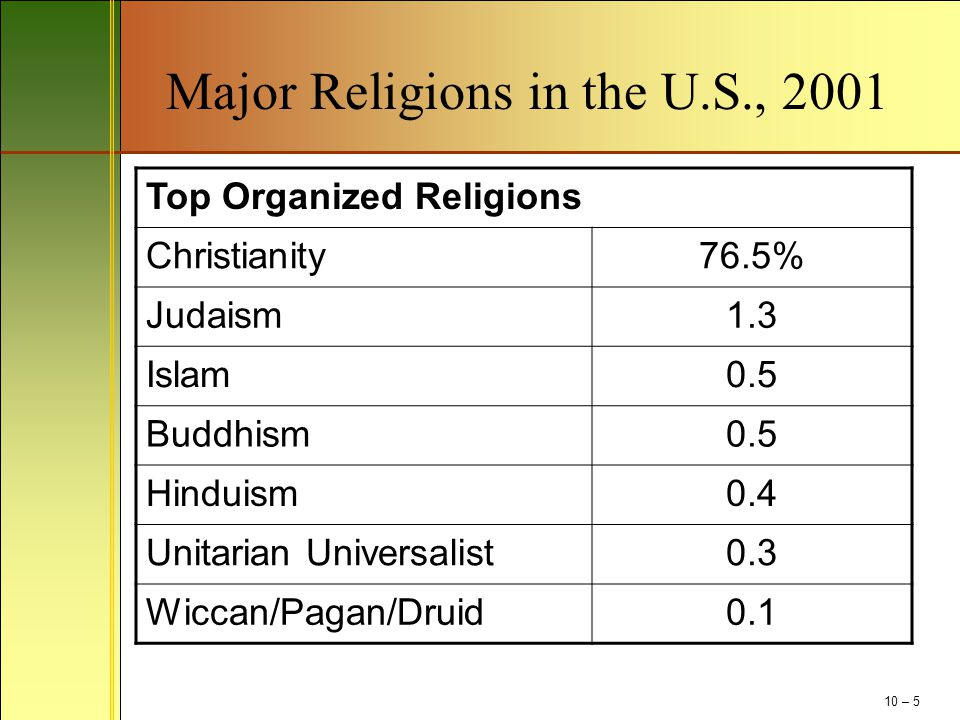 Religious Harassment (continued) Non-religious employees being harassed by religious employees Guidelines for the religious freedom of federal employees Comparable workplace time and resources The employer gets to call the shots 10 – 16