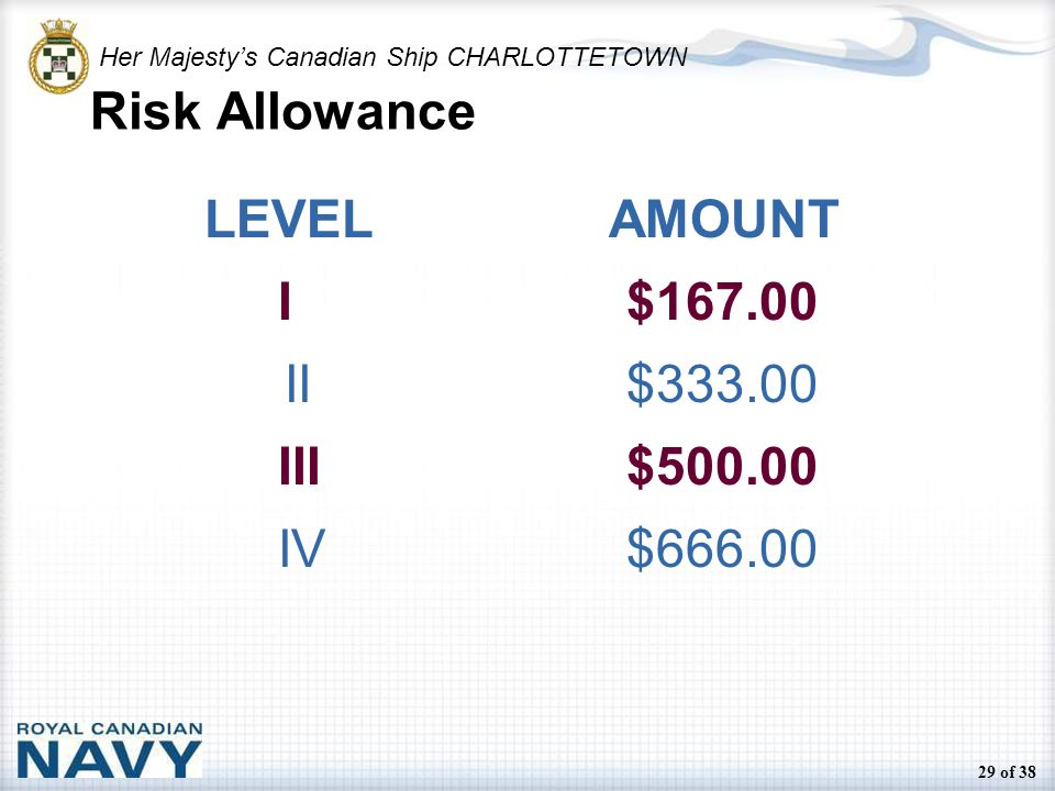 Her Majesty's Canadian Ship CHARLOTTETOWN 29 of 38 Risk Allowance LEVEL AMOUNT I$167.00 II$333.00 III$500.00 IV$666.00