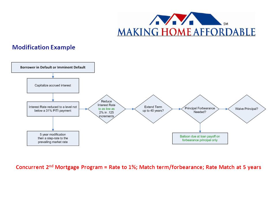 Modification Example Concurrent 2 nd Mortgage Program = Rate to 1%; Match term/forbearance; Rate Match at 5 years