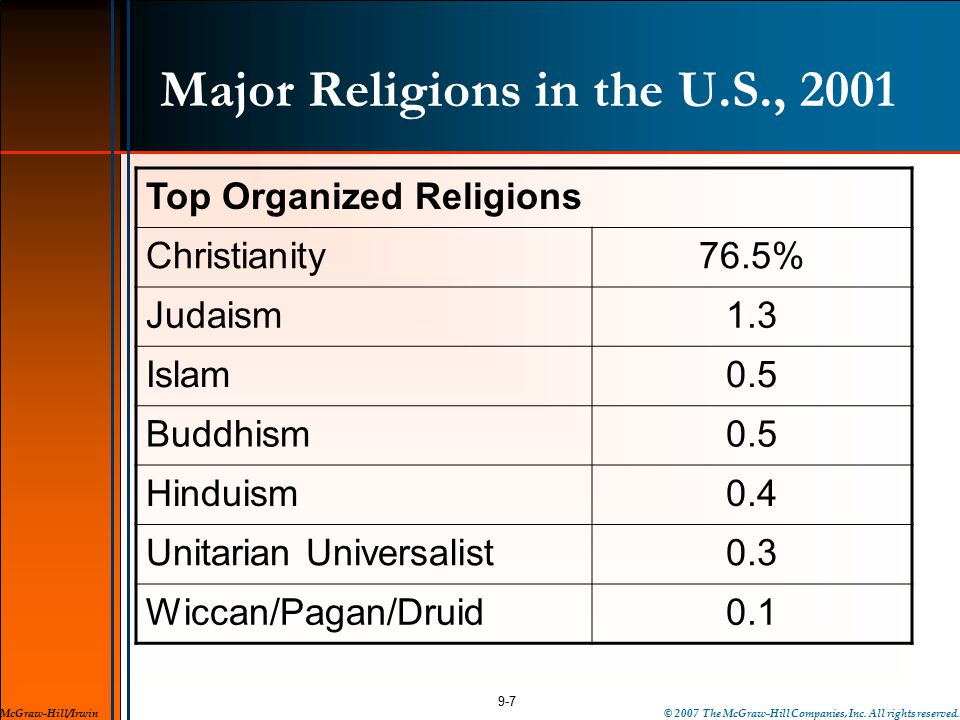 Major Religions in the U.S., 2001 9-7 McGraw-Hill/Irwin Top Organized Religions Christianity76.5% Judaism1.3 Islam0.5 Buddhism0.5 Hinduism0.4 Unitarian Universalist0.3 Wiccan/Pagan/Druid0.1 © 2007 The McGraw-Hill Companies, Inc.
