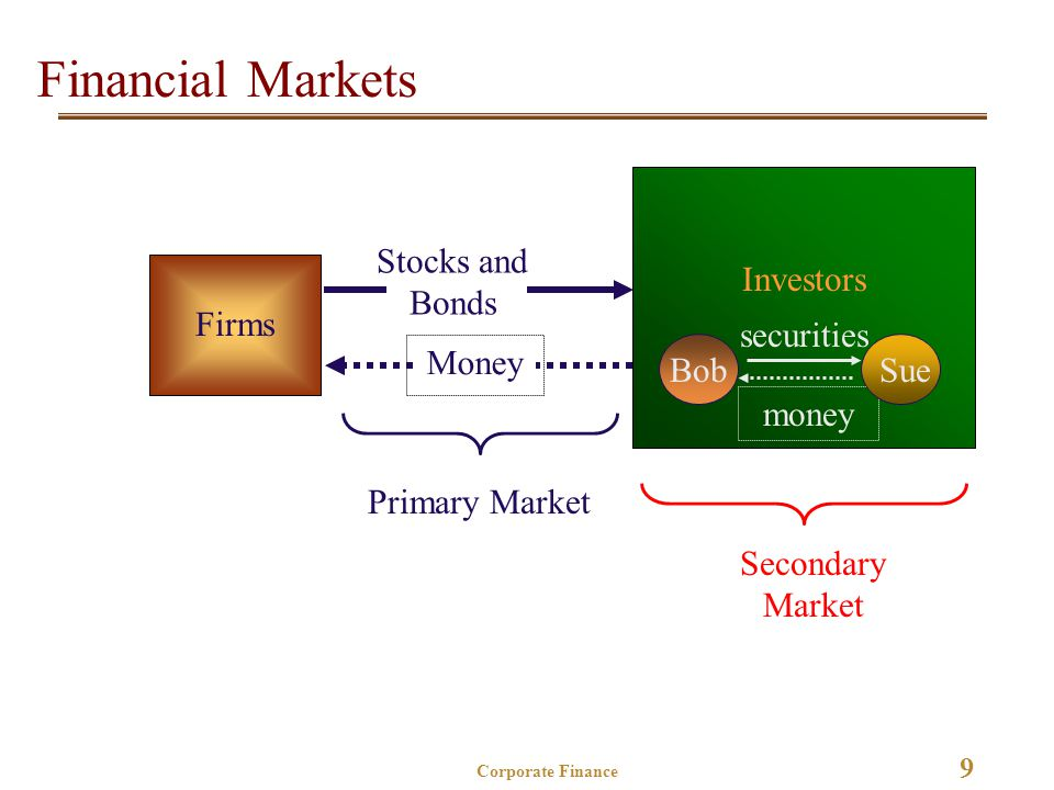9 Corporate Finance Financial Markets Firms Investors Secondary Market money securities SueBob Stocks and Bonds Money Primary Market