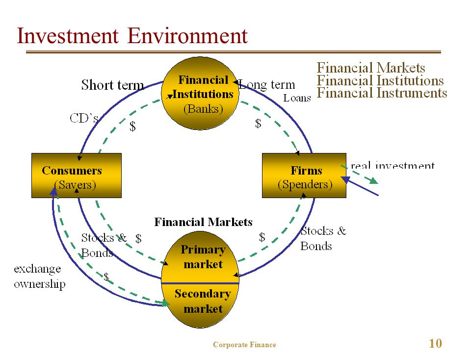 10 Corporate Finance Investment Environment