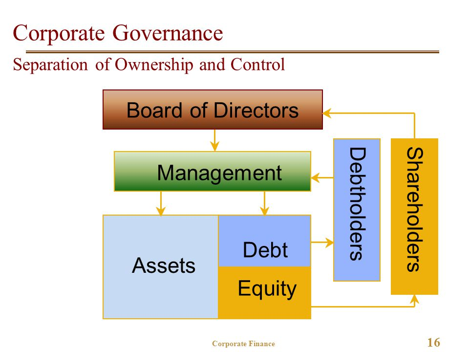 16 Corporate Finance Corporate Governance Separation of Ownership and Control Board of Directors Management Assets Debt Equity ShareholdersDebtholders