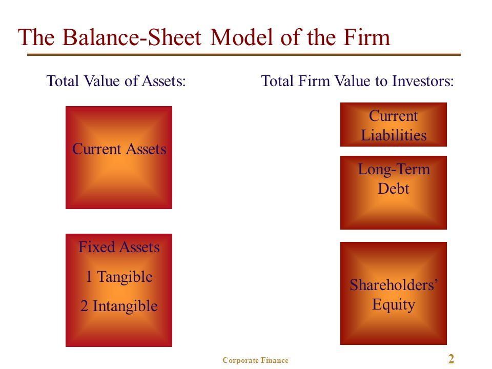 2 Corporate Finance The Balance-Sheet Model of the Firm Current Assets Fixed Assets 1 Tangible 2 Intangible Total Value of Assets: Shareholders' Equity Current Liabilities Long-Term Debt Total Firm Value to Investors: