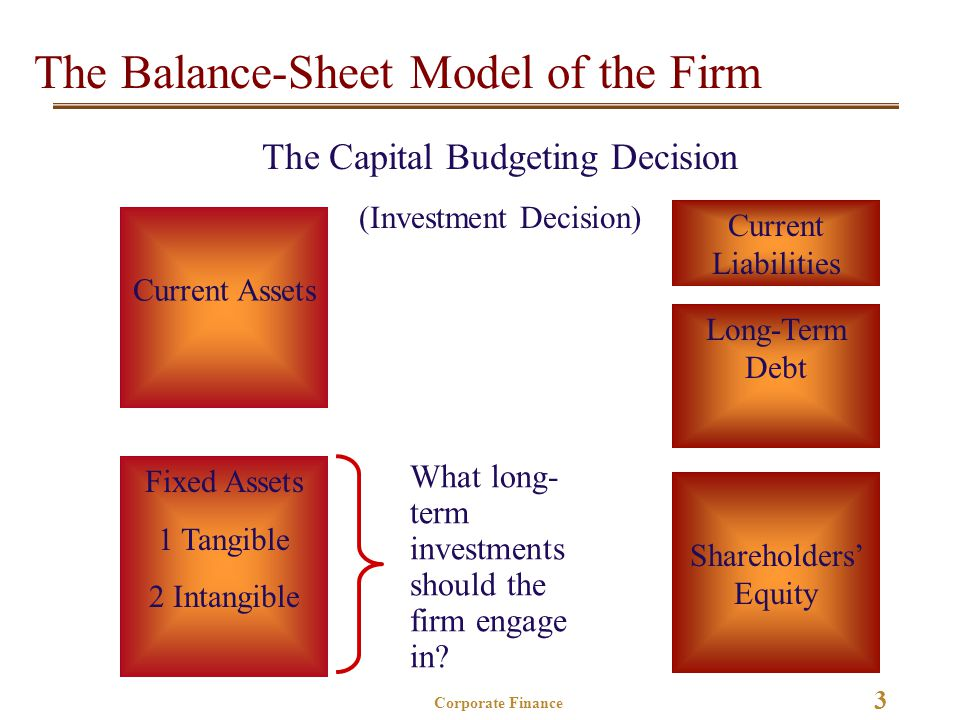 3 Corporate Finance The Balance-Sheet Model of the Firm Current Assets Fixed Assets 1 Tangible 2 Intangible Shareholders' Equity Current Liabilities Long-Term Debt What long- term investments should the firm engage in.