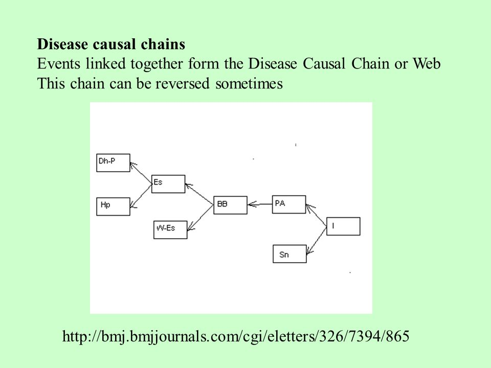 Disease causal chains Events linked together form the Disease Causal Chain or Web This chain can be reversed sometimes http://bmj.bmjjournals.com/cgi/eletters/326/7394/865