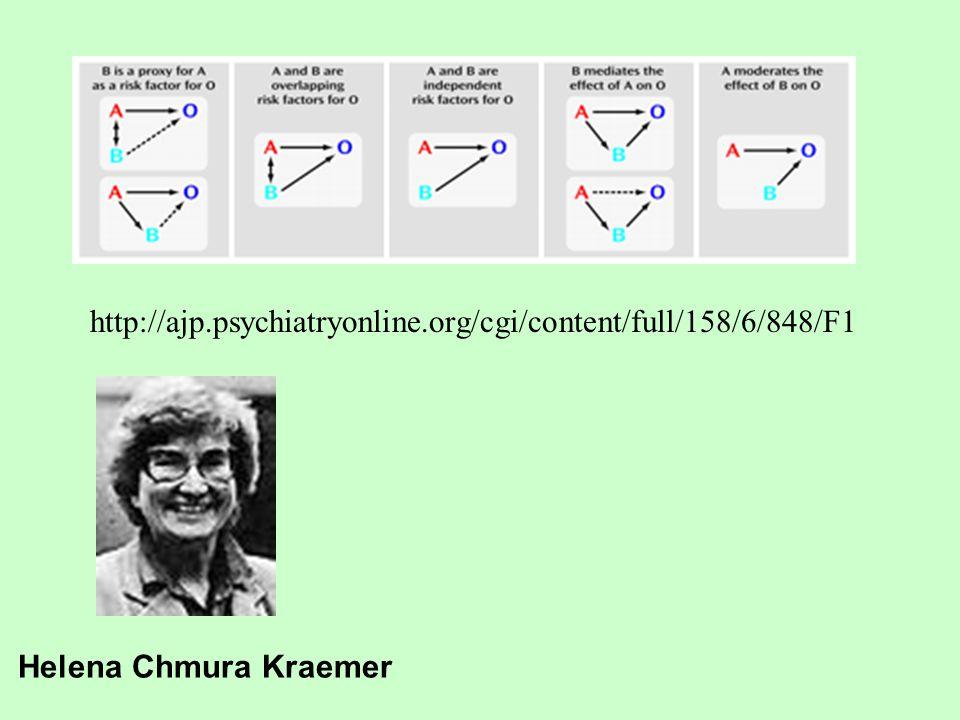 http://ajp.psychiatryonline.org/cgi/content/full/158/6/848/F1 Helena Chmura Kraemer