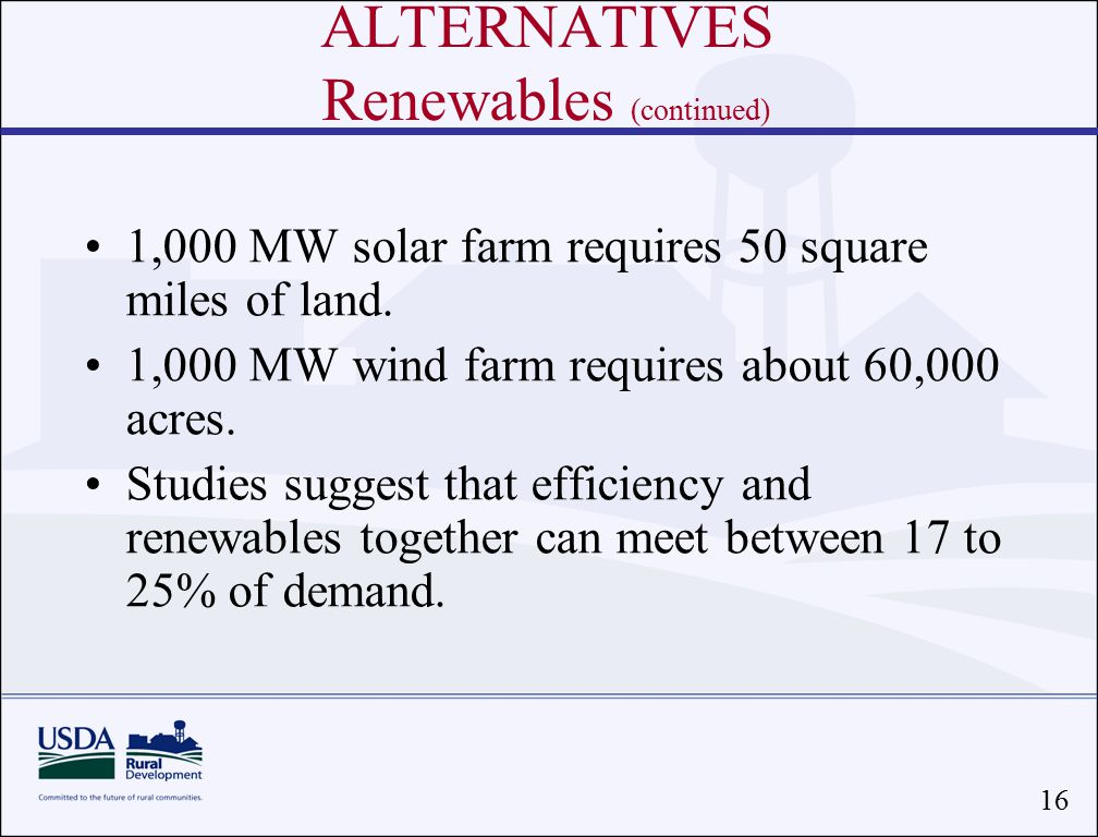16 1,000 MW solar farm requires 50 square miles of land.