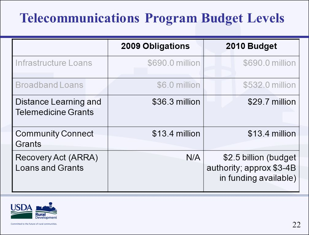 22 Telecommunications Program Budget Levels 2009 Obligations2010 Budget Infrastructure Loans$690.0 million Broadband Loans$6.0 million$532.0 million Distance Learning and Telemedicine Grants $36.3 million$29.7 million Community Connect Grants $13.4 million Recovery Act (ARRA) Loans and Grants N/A$2.5 billion (budget authority; approx $3-4B in funding available)