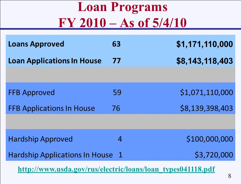 8 Loan Programs FY 2010 – As of 5/4/10 http://www.usda.gov/rus/electric/loans/loan_types041118.pdf Loans Approved 63 Loan Applications In House 77 $1,171,110,000 $8,143,118,403 FFB Approved 59$1,071,110,000 FFB Applications In House 76$8,139,398,403 Hardship Approved 4$100,000,000 Hardship Applications In House 1$3,720,000