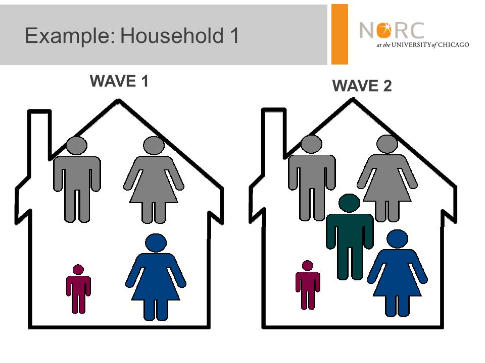 9 Example: Household 1 WAVE 2 WAVE 1