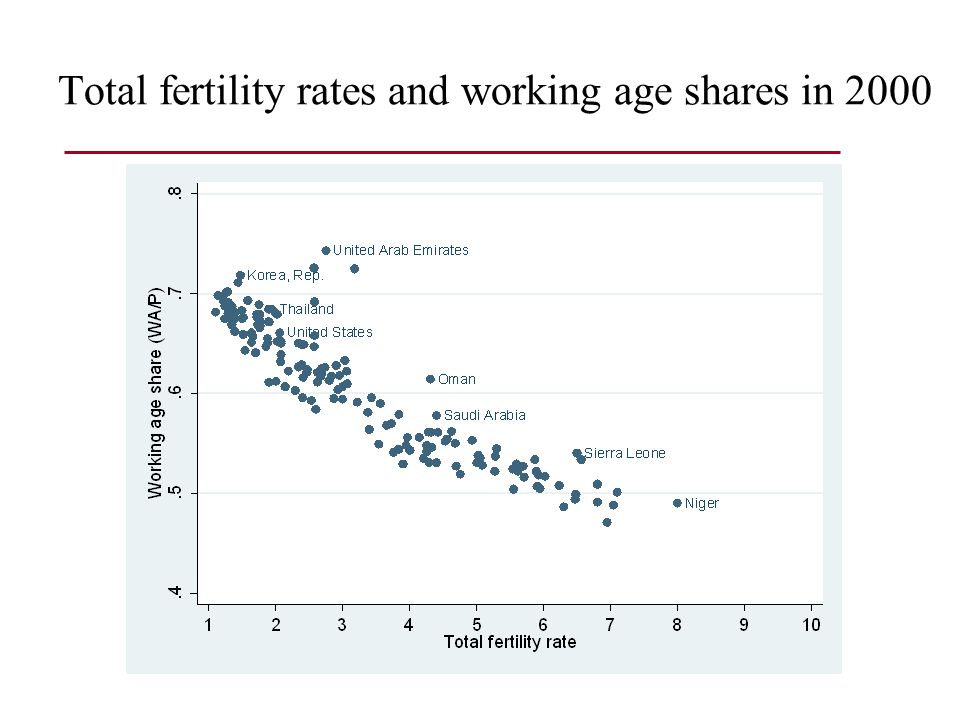 Effects of Fertility Accounting effect on working age share Effects on female labor supply and human and physical capital are behavioral Fertility is endogenous – we need methods to determine the direction of causality
