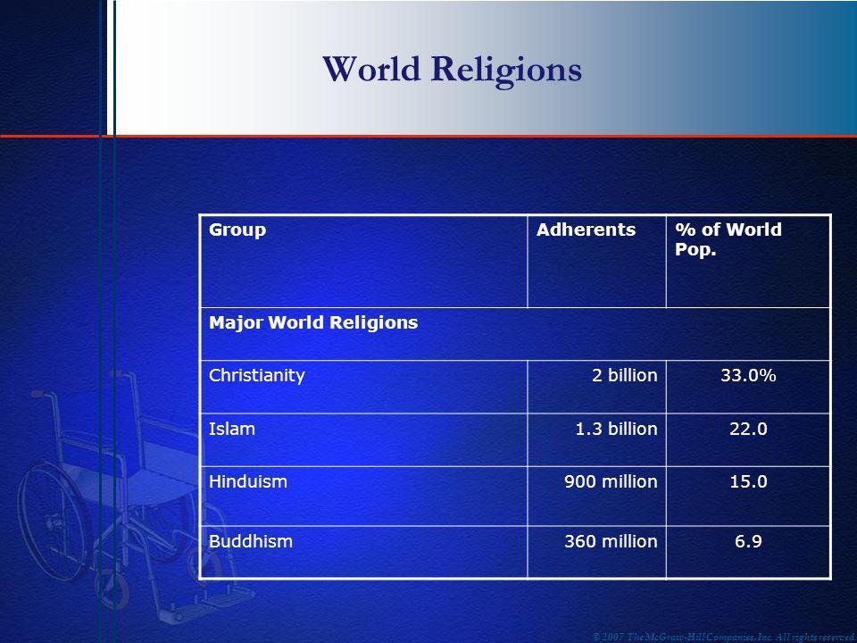 World Religions GroupAdherents% of World Pop. Major World Religions Christianity2 billion33.0% Islam1.3 billion22.0 Hinduism900 million15.0 Buddhism36