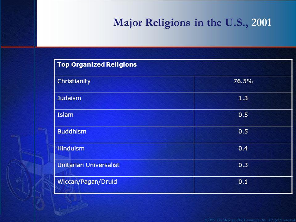 Major Religions in the U.S., 2001 Top Organized Religions Christianity76.5% Judaism1.3 Islam0.5 Buddhism0.5 Hinduism0.4 Unitarian Universalist0.3 Wicc