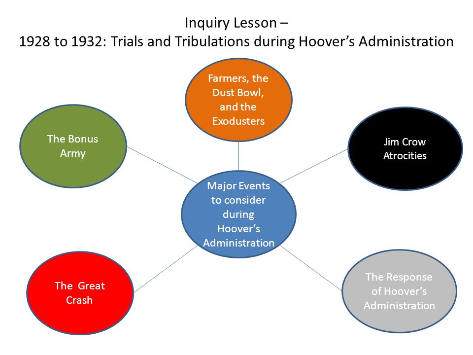 Inquiry Lesson – 1928 to 1932: Trials and Tribulations during Hoover's Administration Major Events to consider during Hoover's Administration Jim Crow Atrocities Farmers, the Dust Bowl, and the Exodusters The Response of Hoover's Administration The Great Crash The Bonus Army