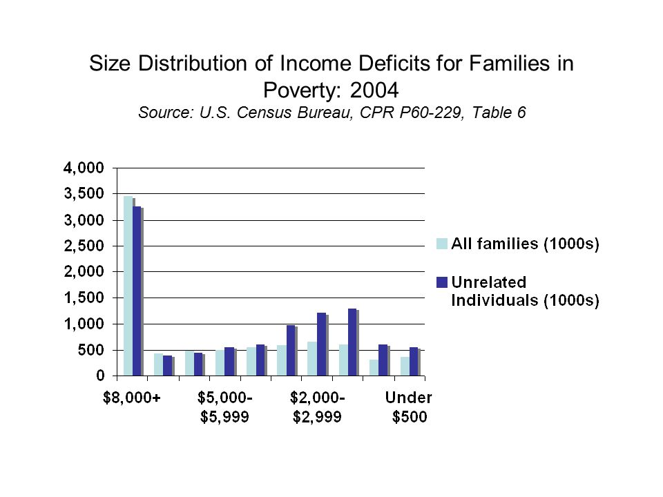 Size Distribution of Income Deficits for Families in Poverty: 2004 Source: U.S.