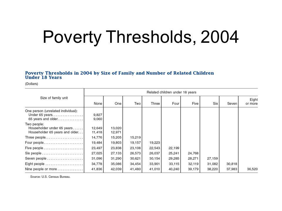 Poverty Thresholds, 2004