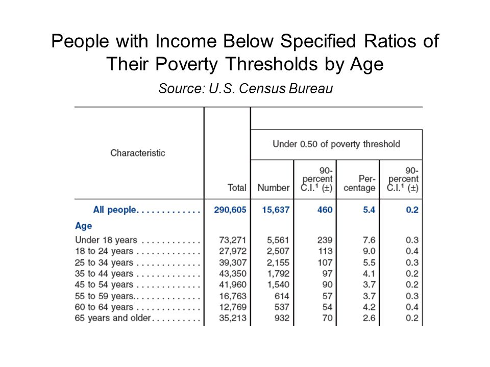 People by Income to Needs Ratio: 1997-2004 Source: U.S. Census Bureau