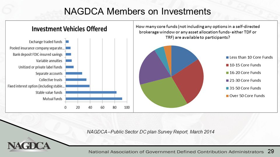 NAGDCA Members on Investments NAGDCA –Public Sector DC plan Survey Report, March 2014 29