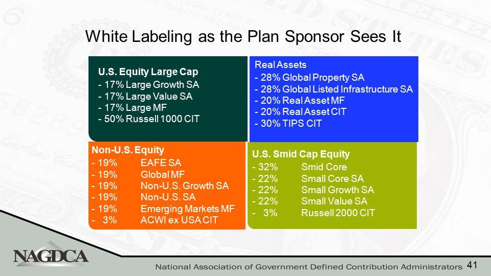 White Labeling as the Plan Sponsor Sees It Non-U.S. Equity -19%EAFE SA -19%Global MF -19%Non-U.S. Growth SA -19%Non-U.S. SA -19%Emerging Markets MF -