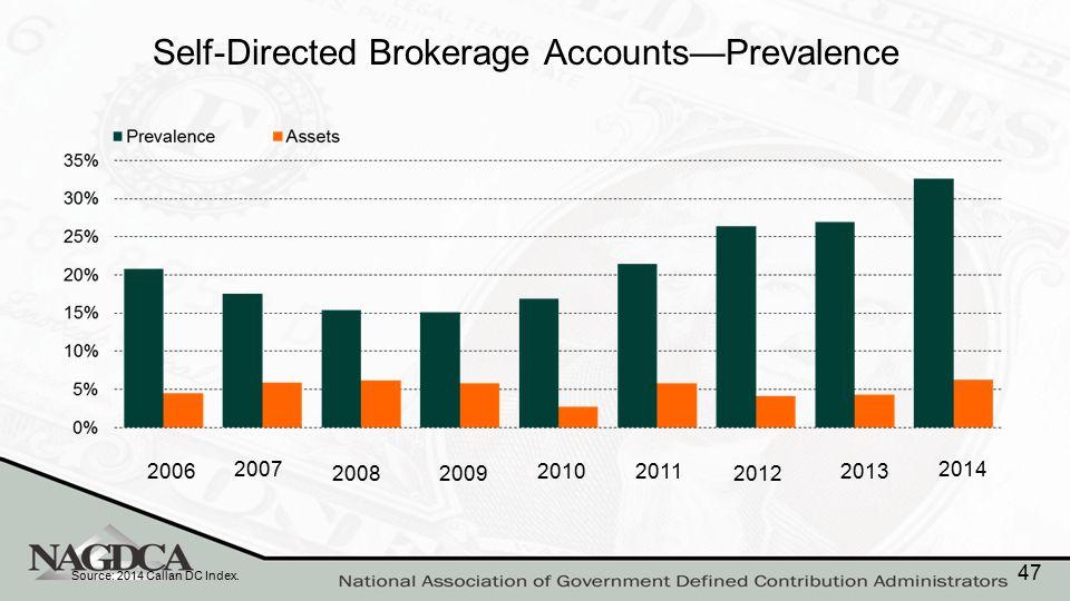 Self-Directed Brokerage Accounts—Prevalence Source: 2014 Callan DC Index. 2006 2007 20082009 2010 2011 2012 2013 2014 47