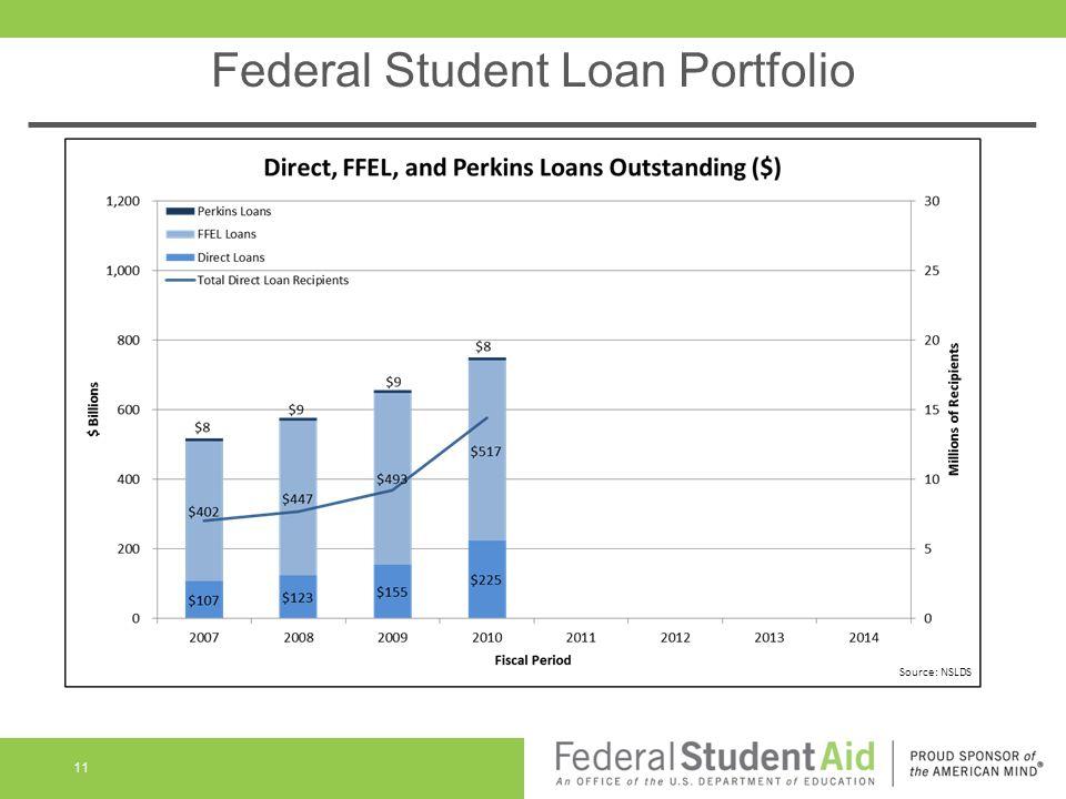 Federal Student Loan Portfolio 11 Source: NSLDS