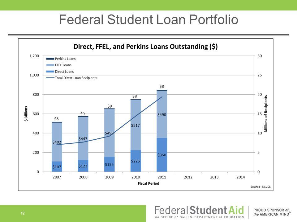 Federal Student Loan Portfolio 12 Source: NSLDS