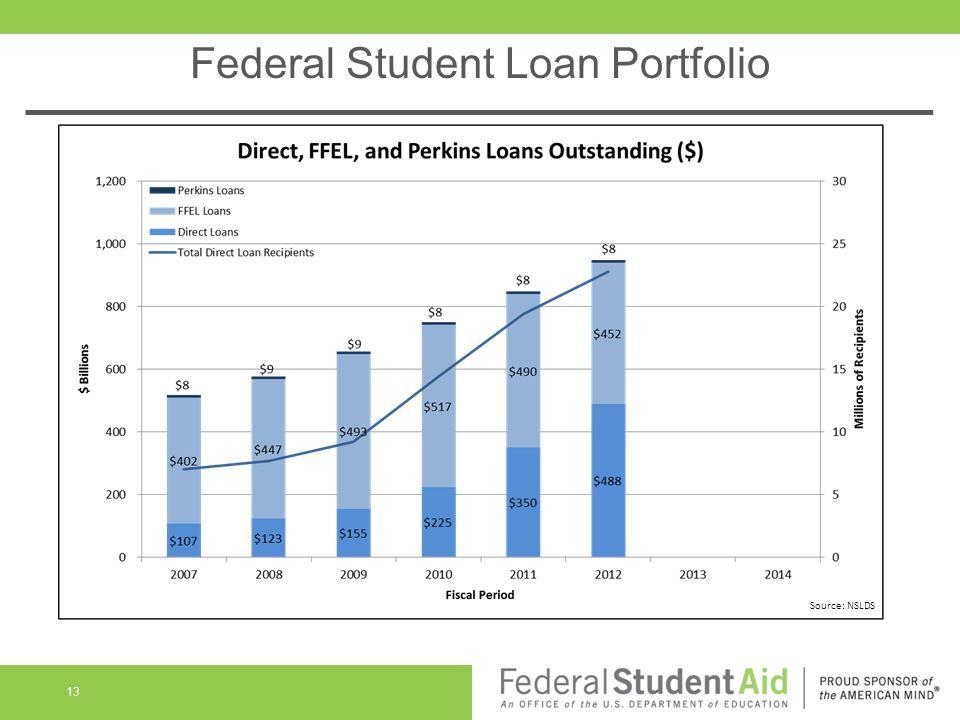 Federal Student Loan Portfolio 13 Source: NSLDS
