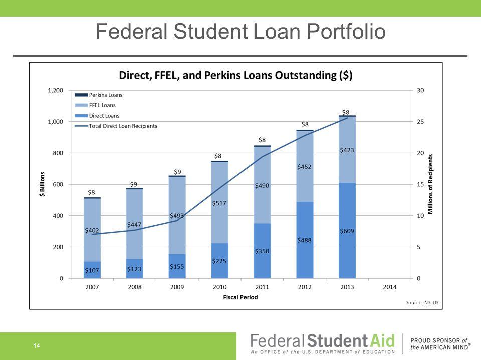Federal Student Loan Portfolio 14 Source: NSLDS