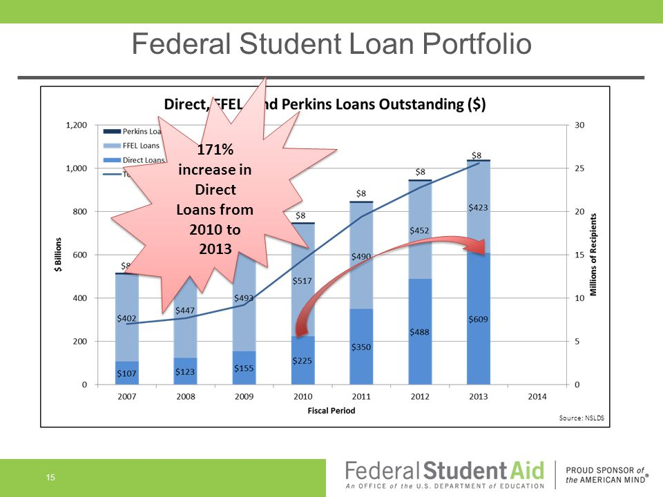Federal Student Loan Portfolio 15 Source: NSLDS 171% increase in Direct Loans from 2010 to 2013