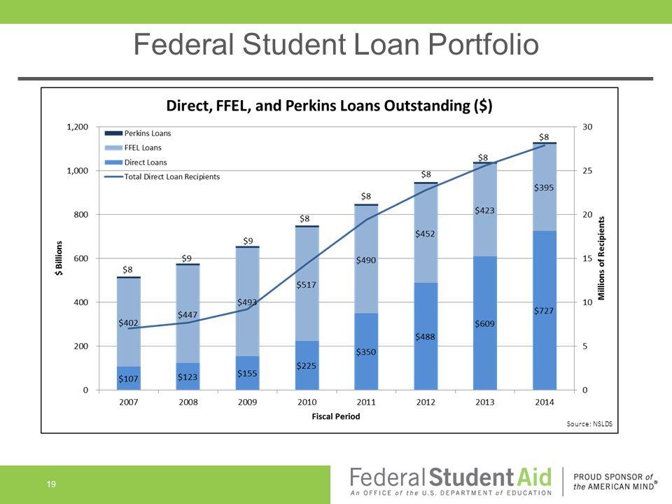 Federal Student Loan Portfolio 19 Source: NSLDS